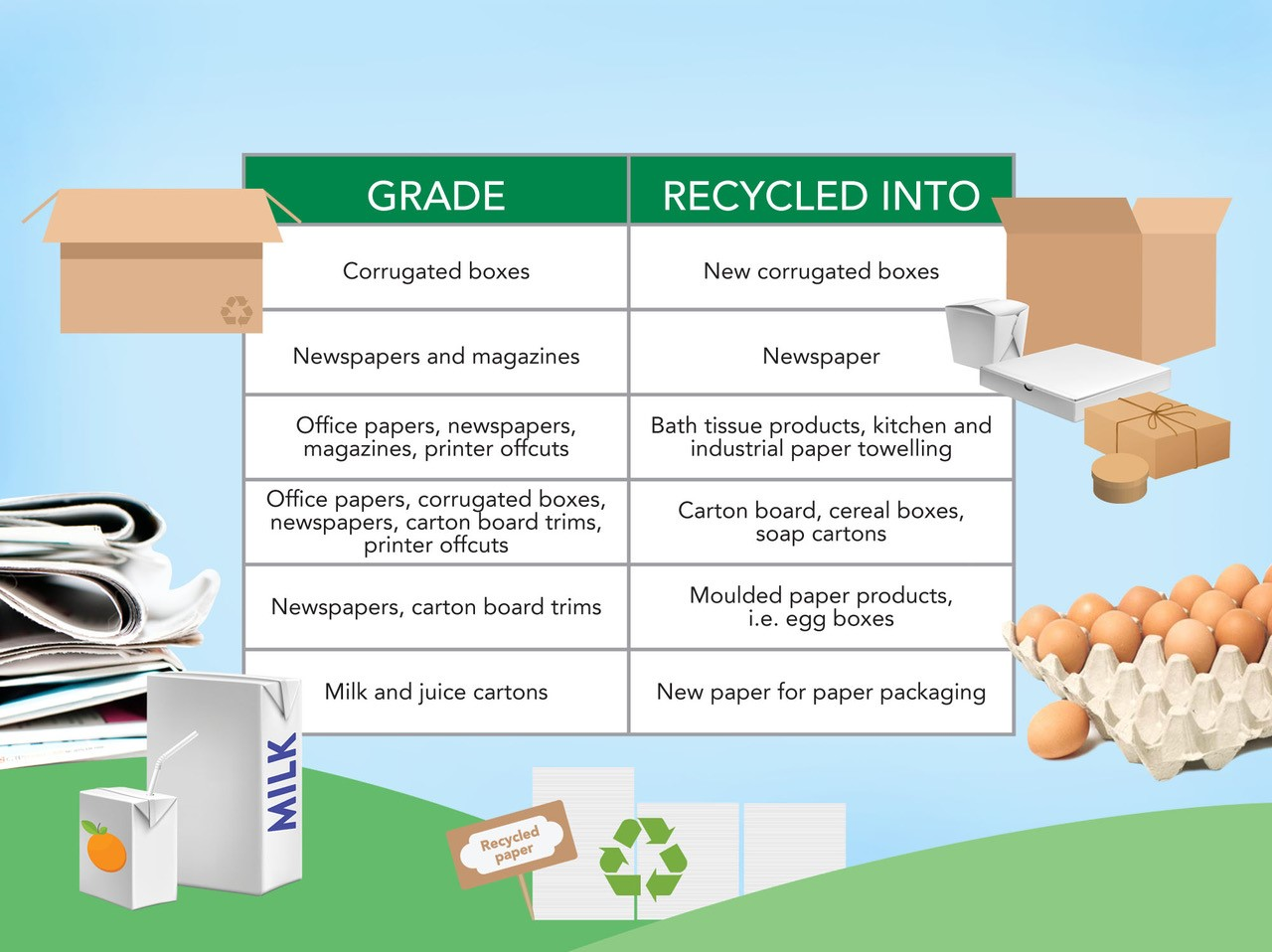 Seven habits for effective recycling at school4