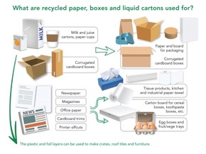 PAMSA What are recycled paper, boxes and liquid cartons used for